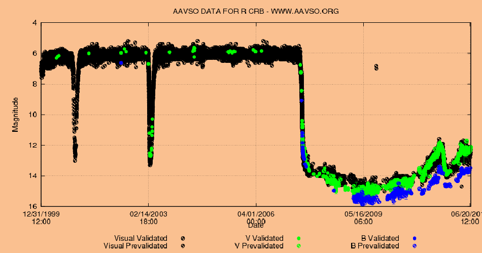 R CRB light curve - AAVSO
