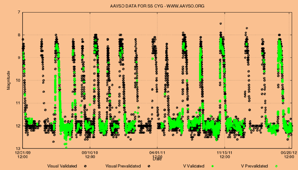 SS Cygni light curve -  AAVSO