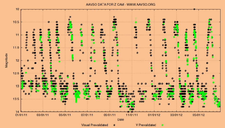 Z Cam light curve - AAVSO