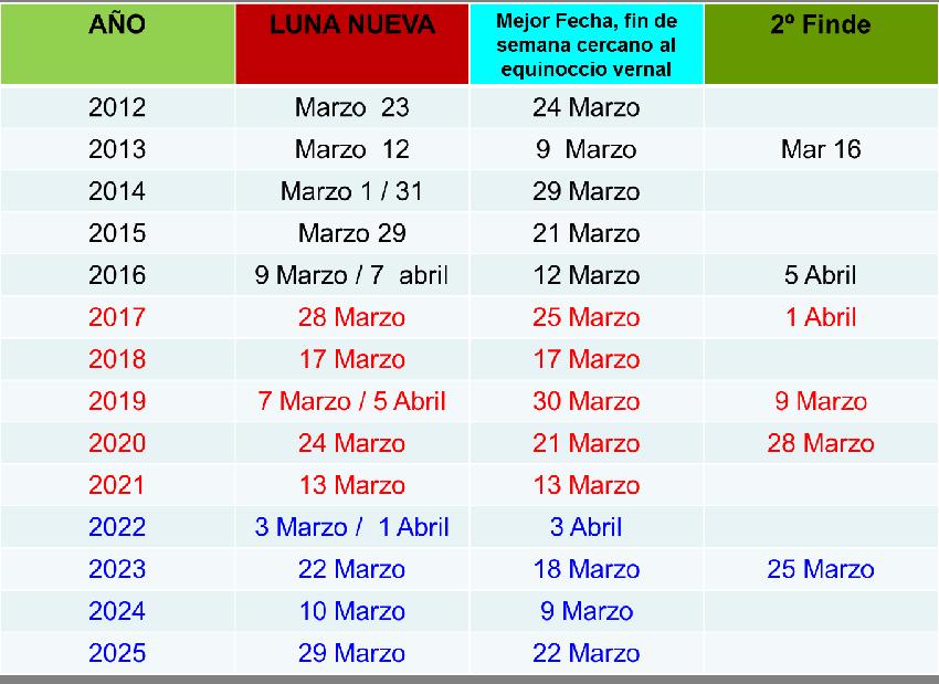 TABLA FECHAS MARATONES