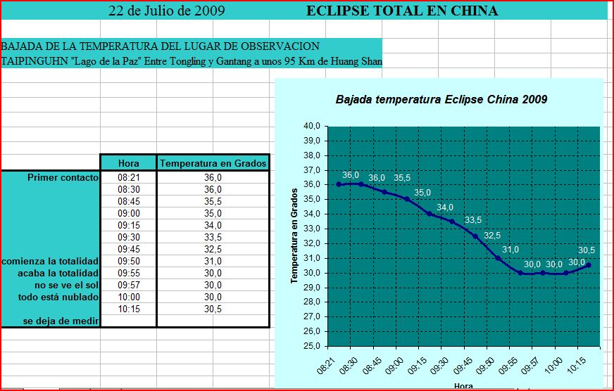 China 09 - Eclipse_temperatura