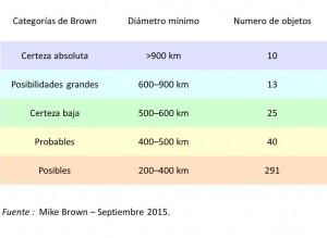 Planetas enanos - Lista de Brown
