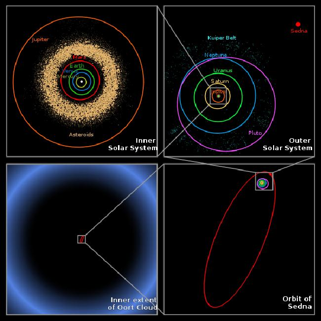 Pluton - 5 - Sedna orbit - 1
