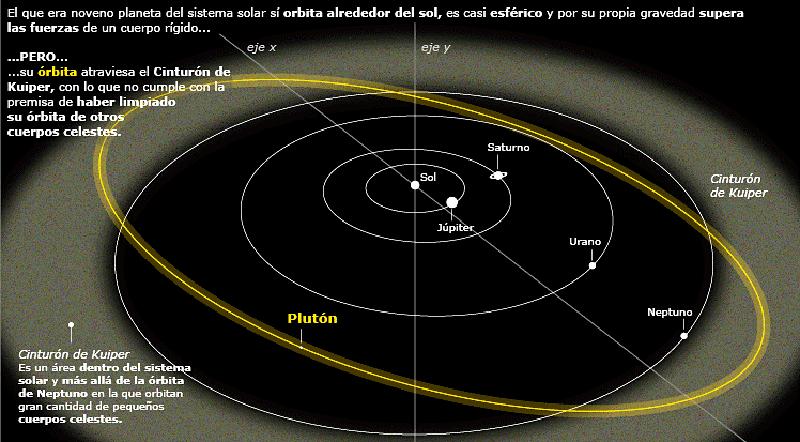 Pluton - orbita - EL MUNDO - 8